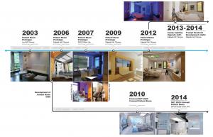Patient Room Prototype Timeline